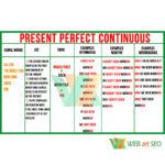 Present Perfect Continuous – Стенд-таблиця з англійської картинка