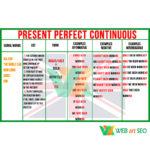Стенд граматика англійської – present perfect continuous