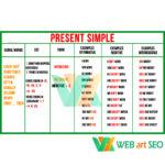 Стенд Present Simple  – граматика – на таблиці  ккртинки з англійської мови