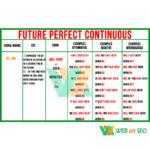 Future Perfect Continuous – Таблиця з граматики – Стенд – Плакат – картинка