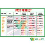 Плакат past perfect – стенд – зображення з англійської граматики