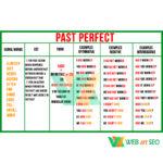 таблиця-стенд past perfect – зображення – для навчання