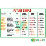 в кабинет английского future simple – плакат – таблица – изображение