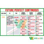 Таблиця Future Perfect Continuous – Плакат – Стенд – картинка