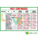 Плакат past continuous – граматика з англійської зображення