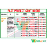Past Perfect Continuous – плакат – таблица – стенд – изображение