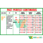 Past Perfect Continuous – плакат по грамматике – таблица с английского языка изображения