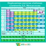 Стенд періодична система – Хімія – хімічних елементів – Таблиця Мендєлєєва