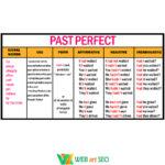 Наклейка Past Perfect – Английский язык грамматика