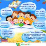 Наклейки оформления кабинета украинского языка – Части речи